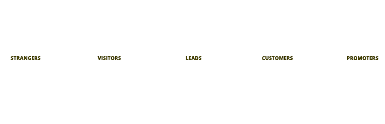 Graphic Showing Inbound Methodology, converting strangers, into visitors, leads, customers, and promoters with various marketing tools.