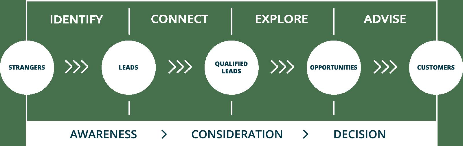 Inbound Sales Strategy graphic