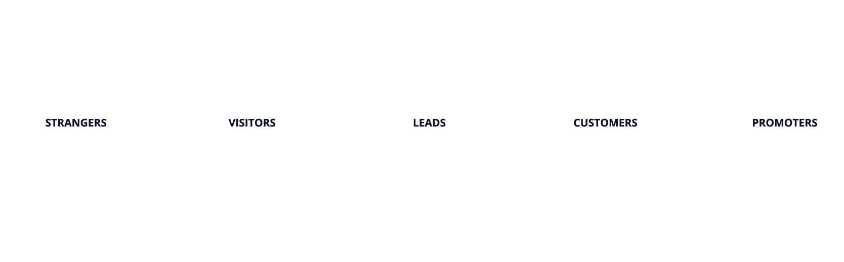 Inbound Marketing Methodology graphic